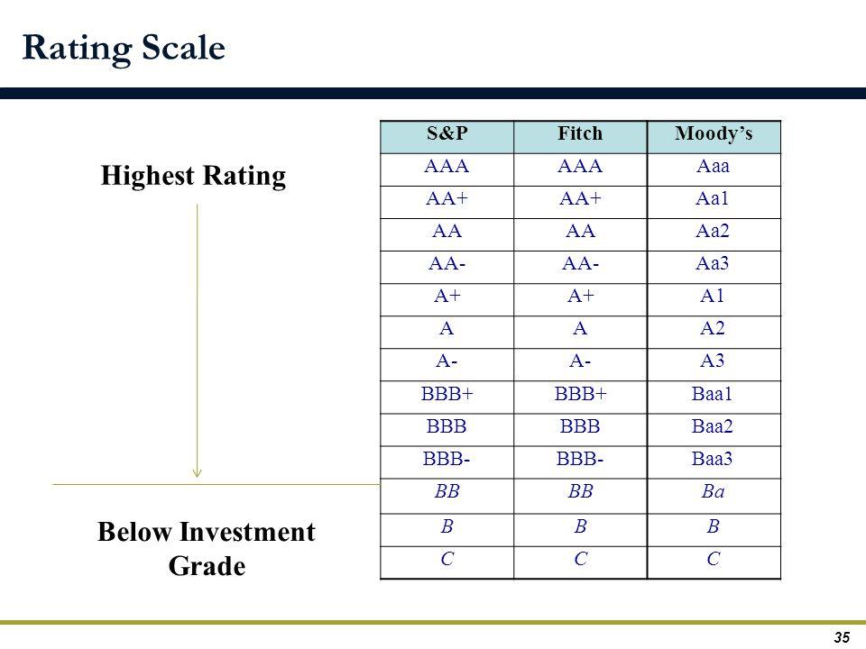 Below Investment Grade