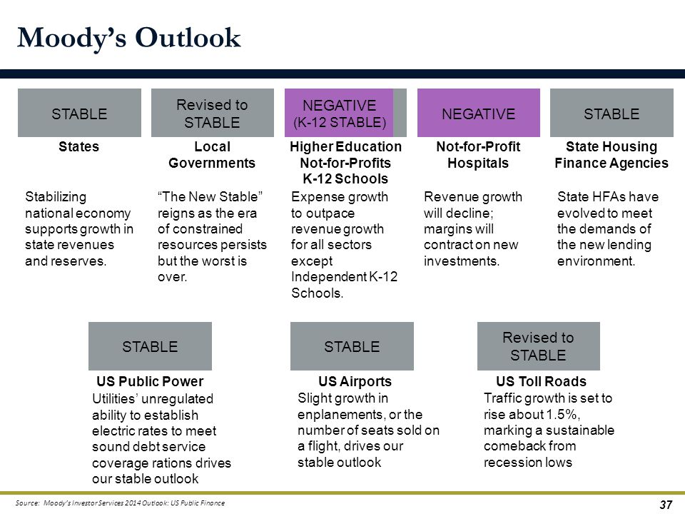 Moody's Outlook STABLE Revised to STABLE NEGATIVE NEGATIVE STABLE