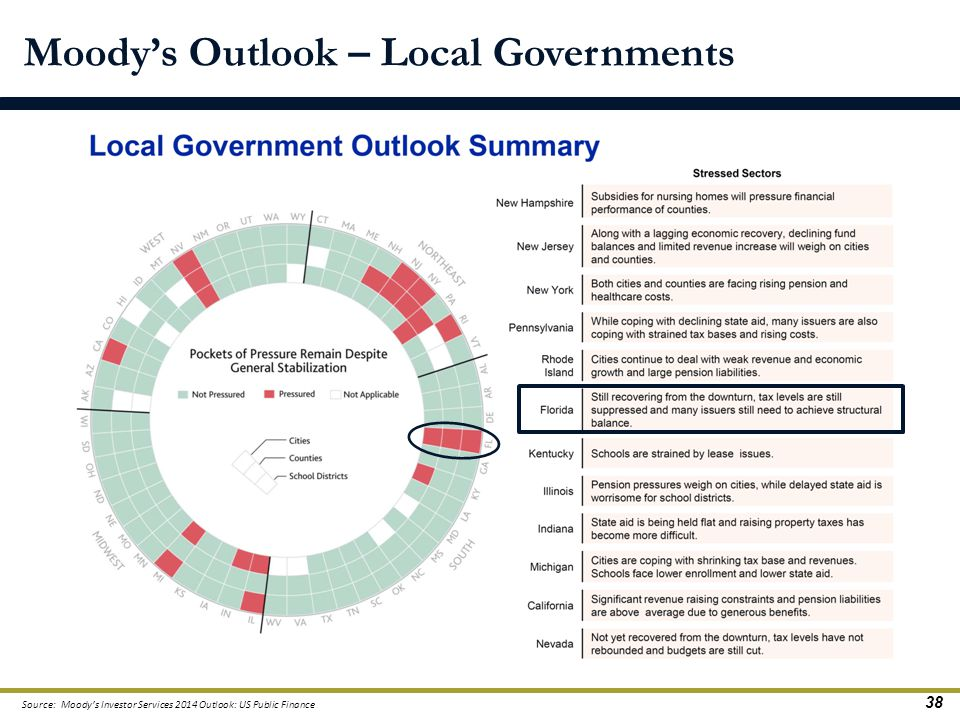 Moody's Outlook – Local Governments