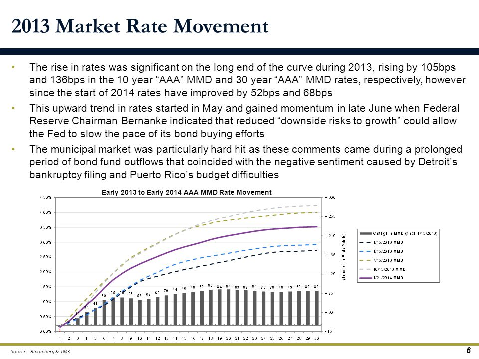 Early 2013 to Early 2014 AAA MMD Rate Movement