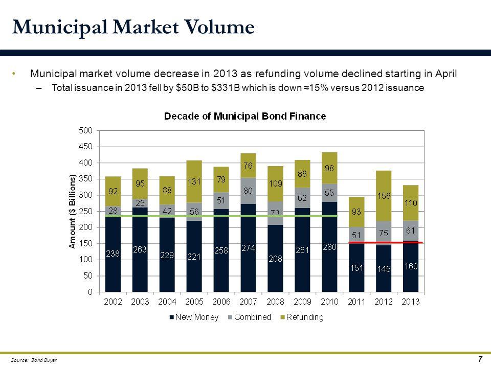 Municipal Market Volume