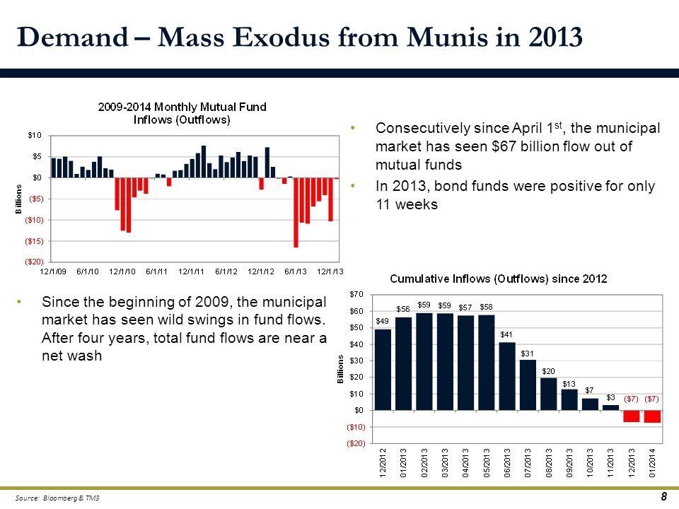 Demand – Mass Exodus from Munis in 2013