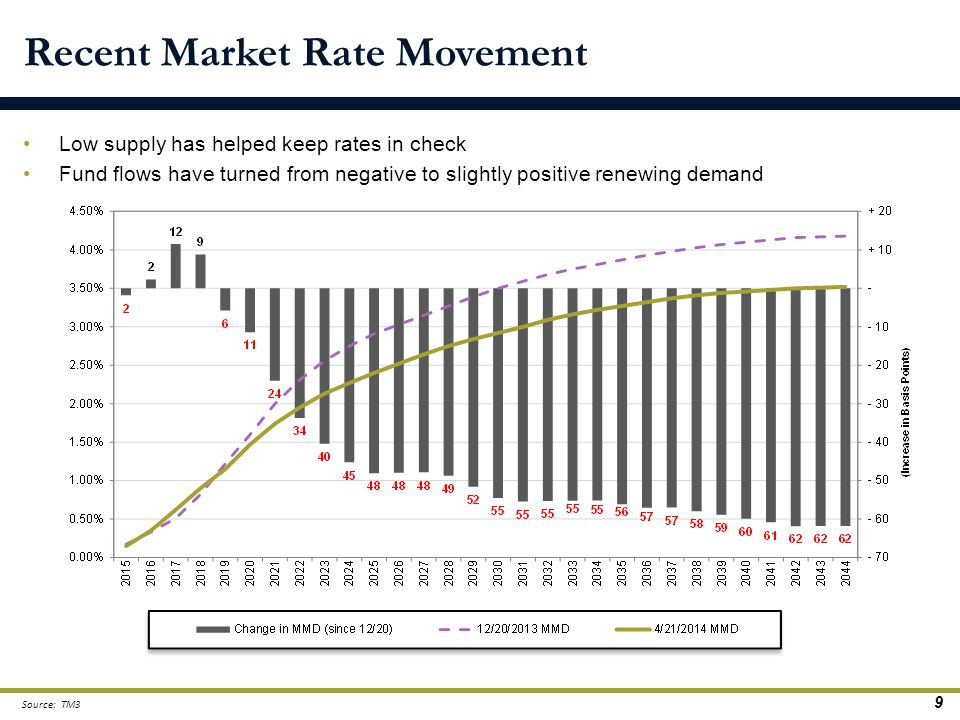 Recent Market Rate Movement