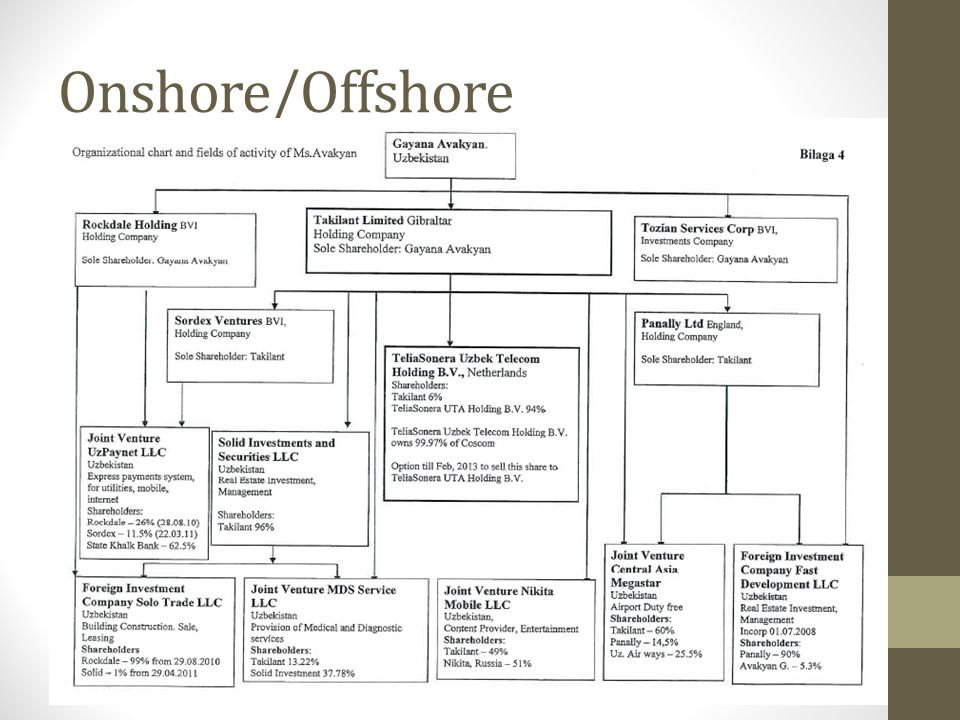 Onshore/Offshore
