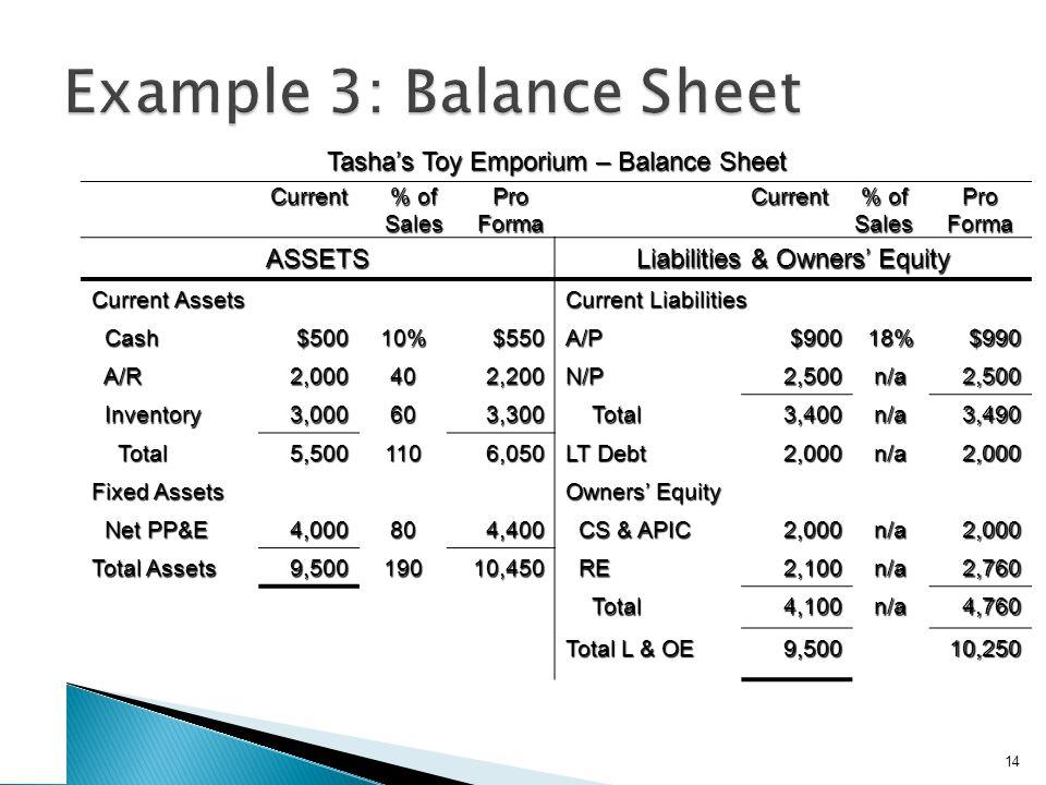 Example 3: External Financing Needed