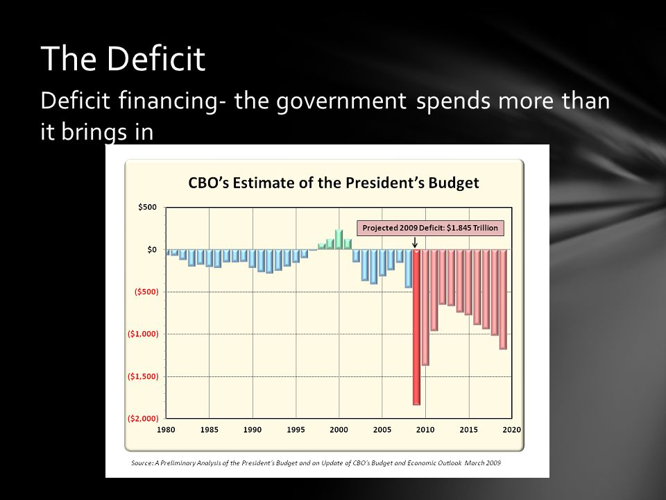 The Deficit Deficit financing- the government spends more than it brings in