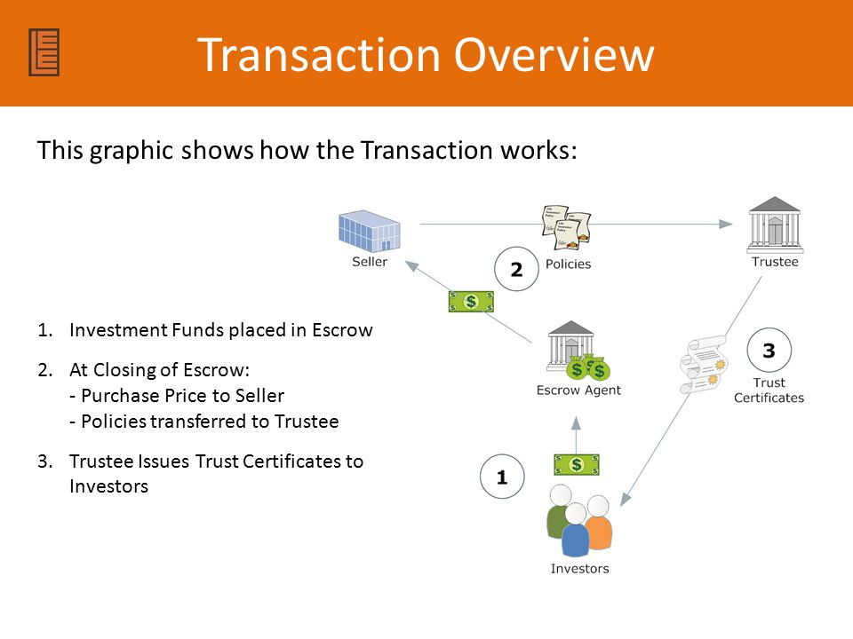 Transaction Overview This graphic shows how the Transaction works:
