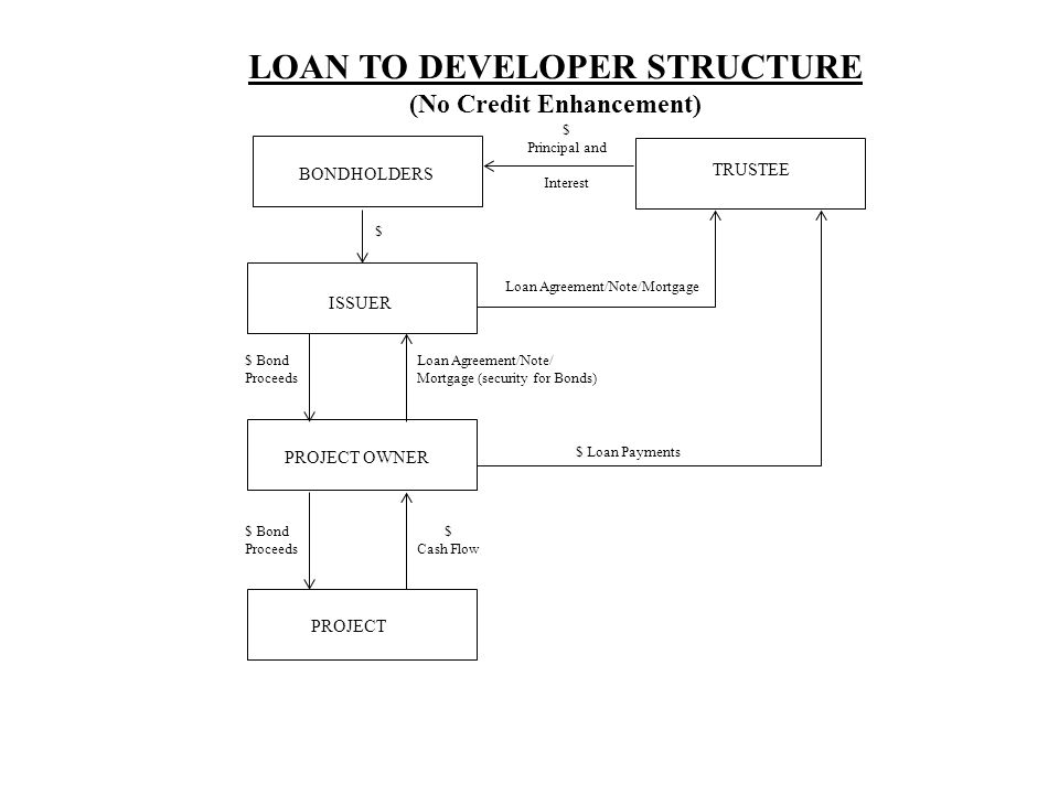 LOAN TO DEVELOPER STRUCTURE (No Credit Enhancement)