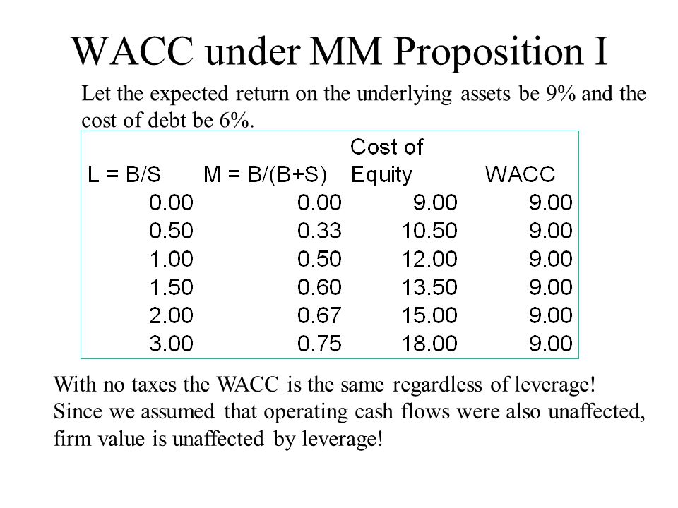 WACC under MM Proposition I