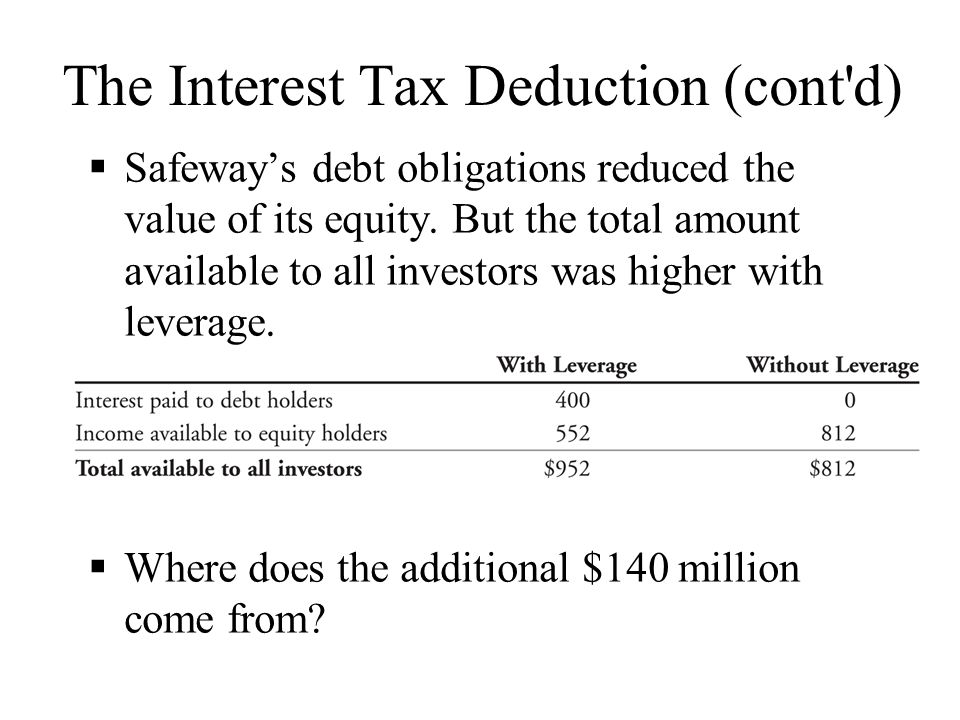 The Interest Tax Deduction (cont d)