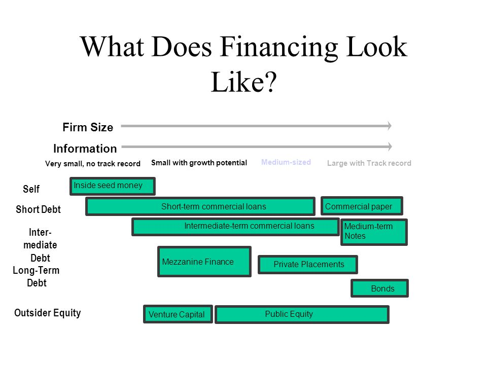 What Does Financing Look Like