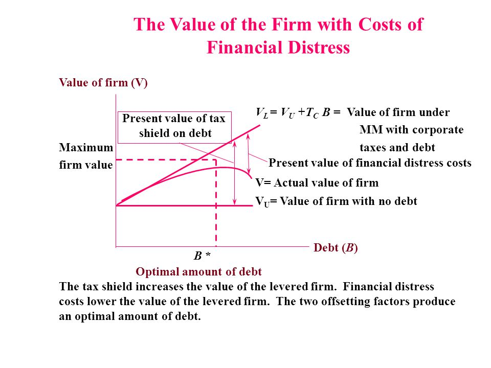 The Value of the Firm with Costs of Financial Distress