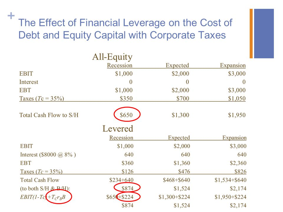 The Effect of Financial Leverage on the Cost of Debt and Equity Capital with Corporate Taxes