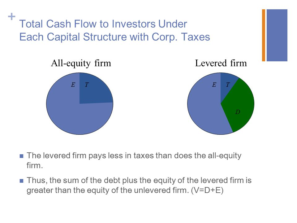 Total Cash Flow to Investors Under Each Capital Structure with Corp