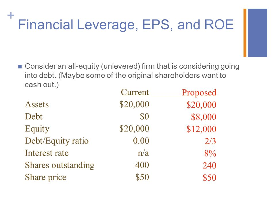 Financial Leverage, EPS, and ROE
