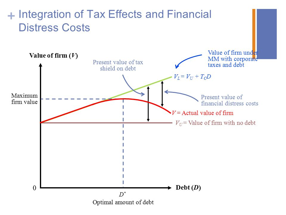 Integration of Tax Effects and Financial Distress Costs