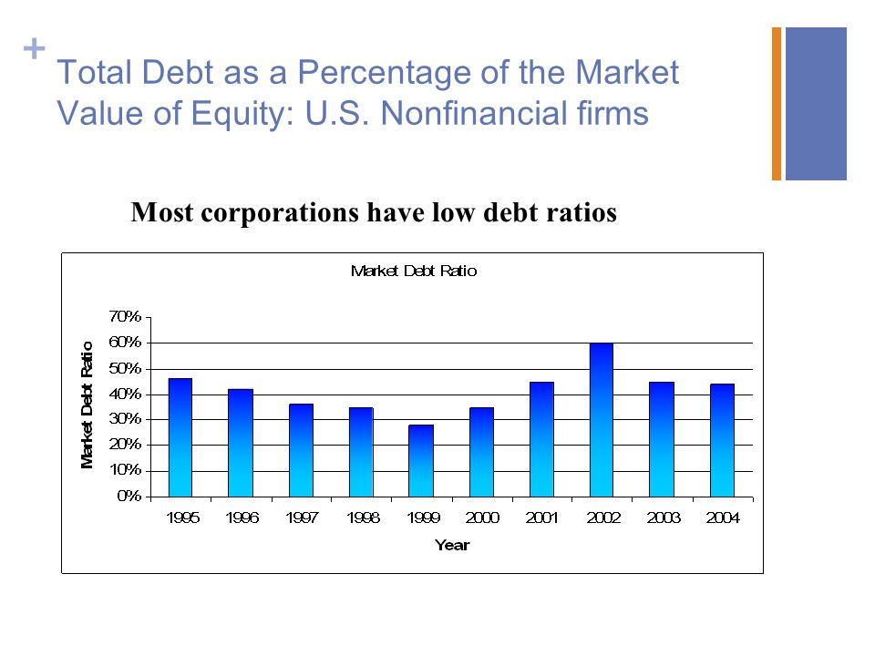 Total Debt as a Percentage of the Market Value of Equity: U. S