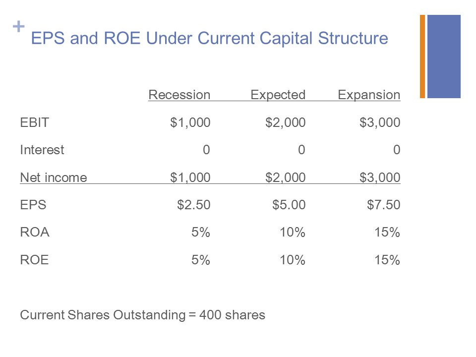 EPS and ROE Under Current Capital Structure