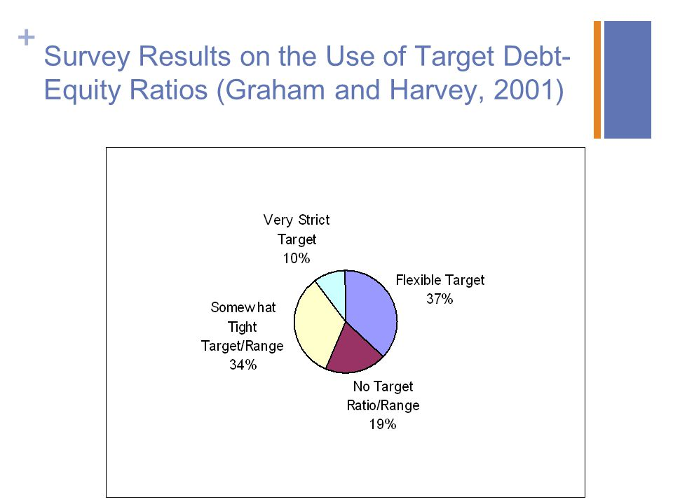 Survey Results on the Use of Target Debt-Equity Ratios (Graham and Harvey, 2001)