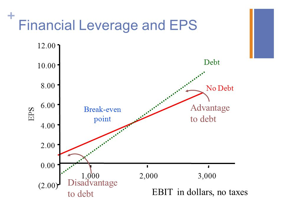 Financial Leverage and EPS