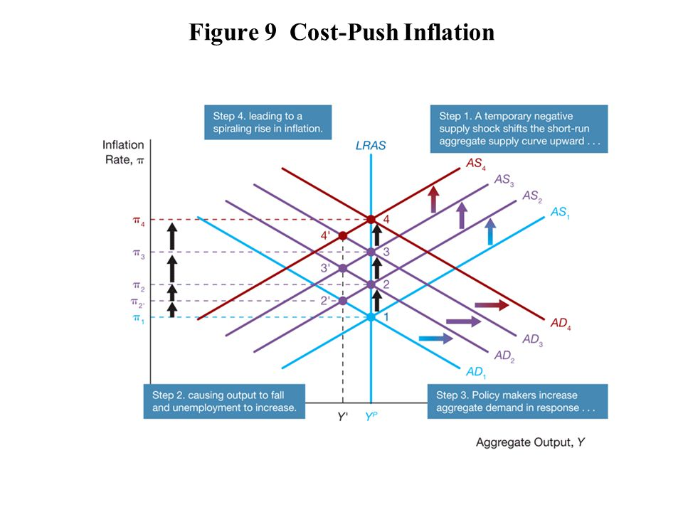 Figure 9 Cost-Push Inflation