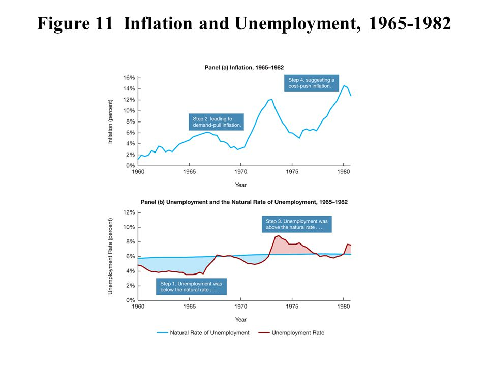 Figure 11 Inflation and Unemployment, 1965-1982