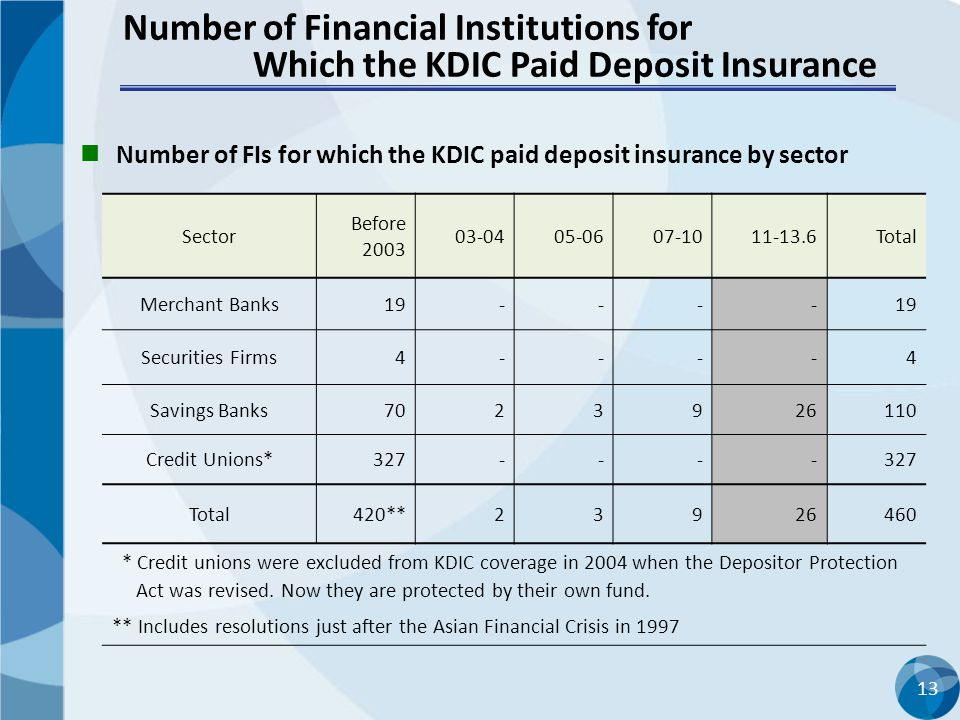 Number of Financial Institutions for Which the KDIC Paid Deposit Insurance