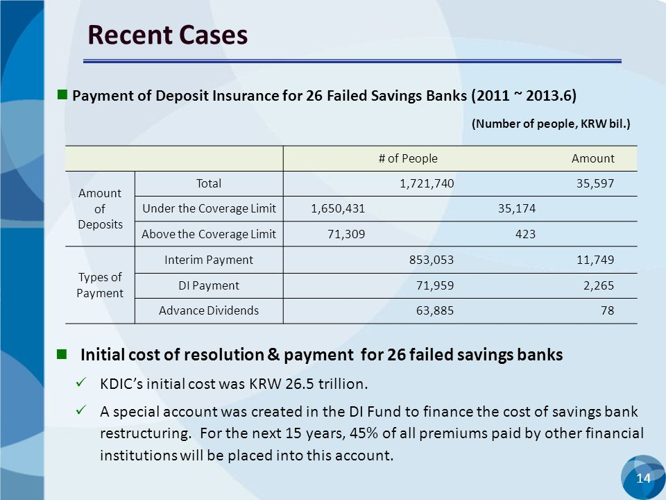 Recent Cases Payment of Deposit Insurance for 26 Failed Savings Banks (2011 ~ 2013.6) (Number of people, KRW bil.)