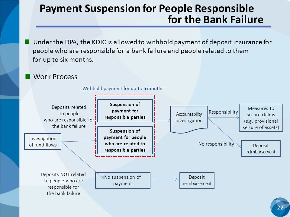 Payment Suspension for People Responsible for the Bank Failure