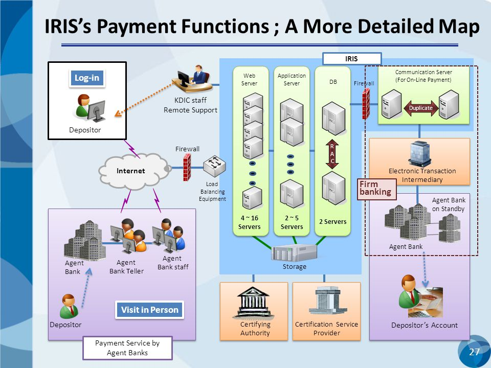 IRIS's Payment Functions ; A More Detailed Map