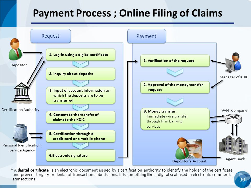 Payment Process ; Online Filing of Claims