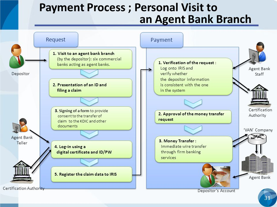 Payment Process ; Personal Visit to an Agent Bank Branch