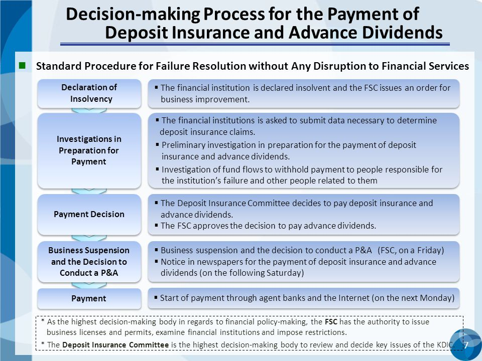 Decision-making Process for the Payment of Deposit Insurance and Advance Dividends