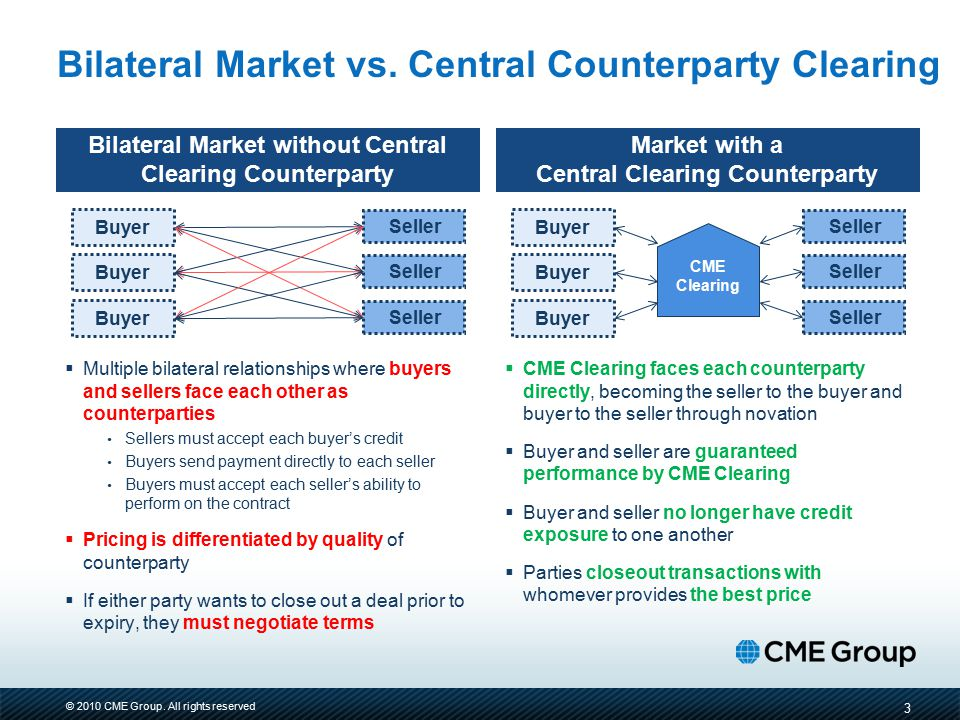 Bilateral Market vs. Central Counterparty Clearing