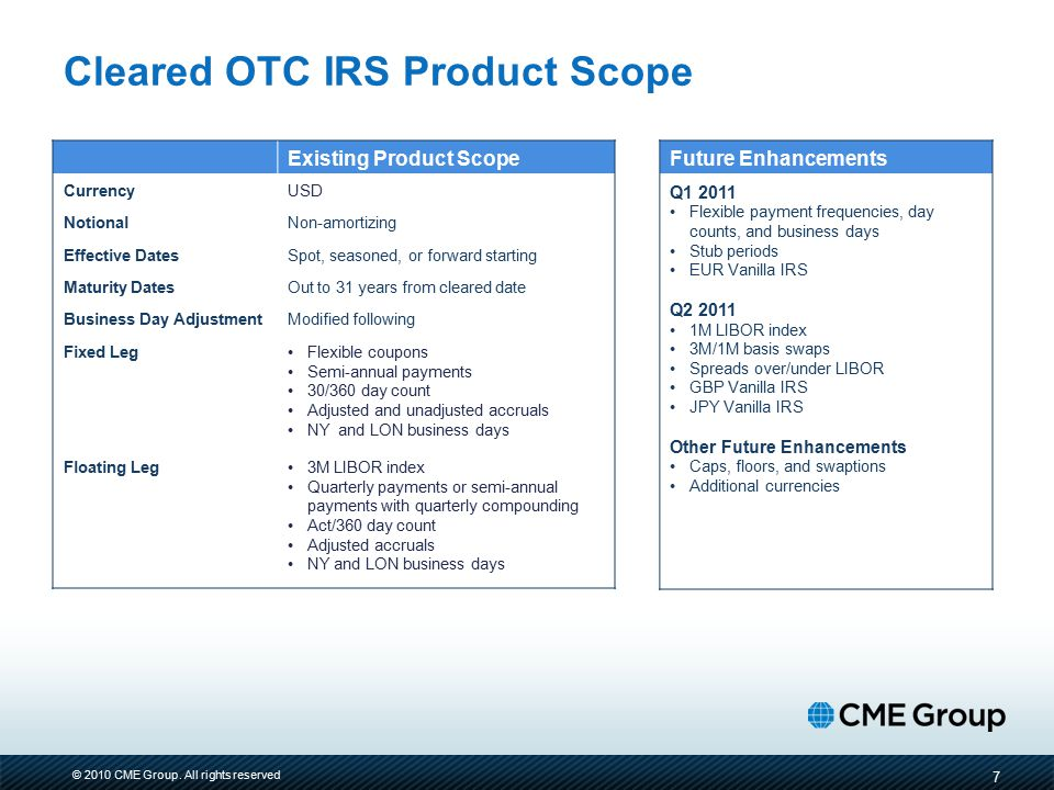 Cleared OTC IRS Product Scope