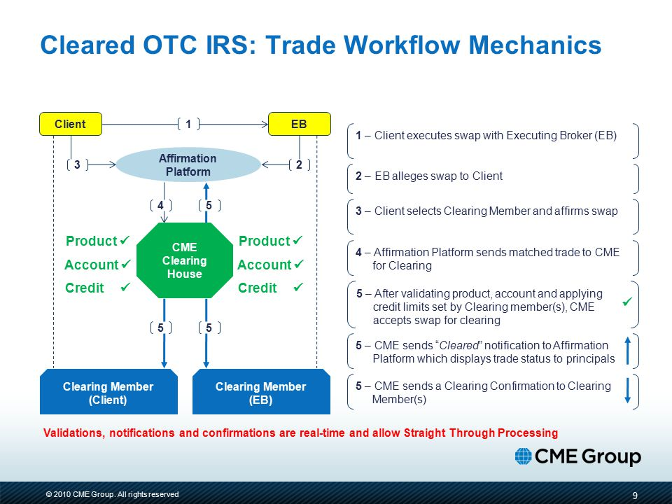 Cleared OTC IRS: Trade Workflow Mechanics