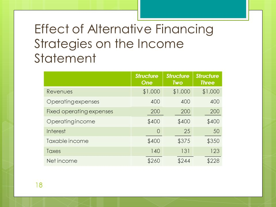 Effect of Alternative Financing Strategies on the Income Statement