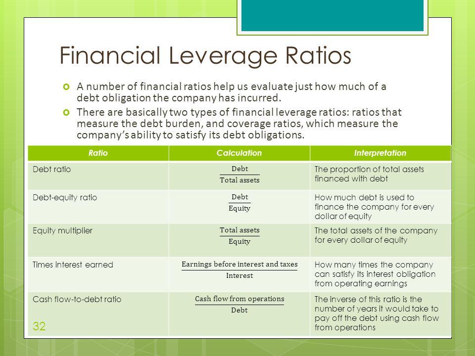 Financial Leverage Ratios