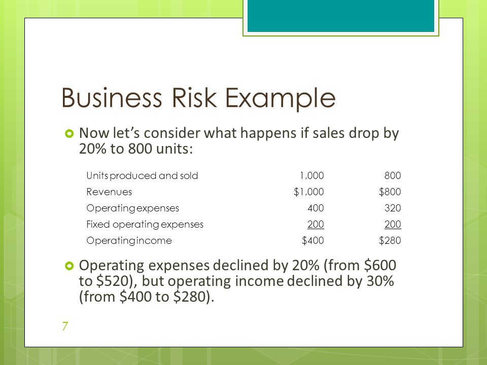 Business Risk Example Now let's consider what happens if sales drop by 20% to 800 units: