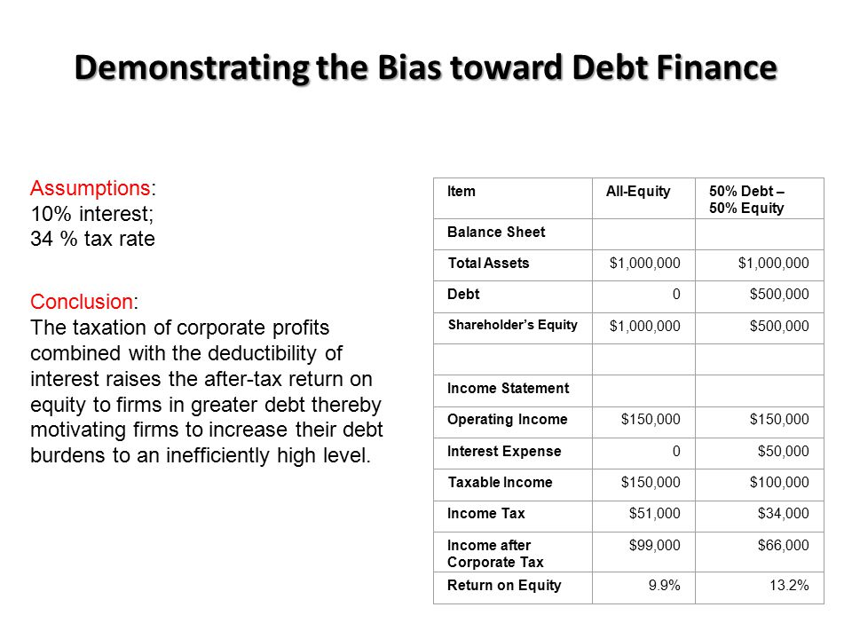 Demonstrating the Bias toward Debt Finance