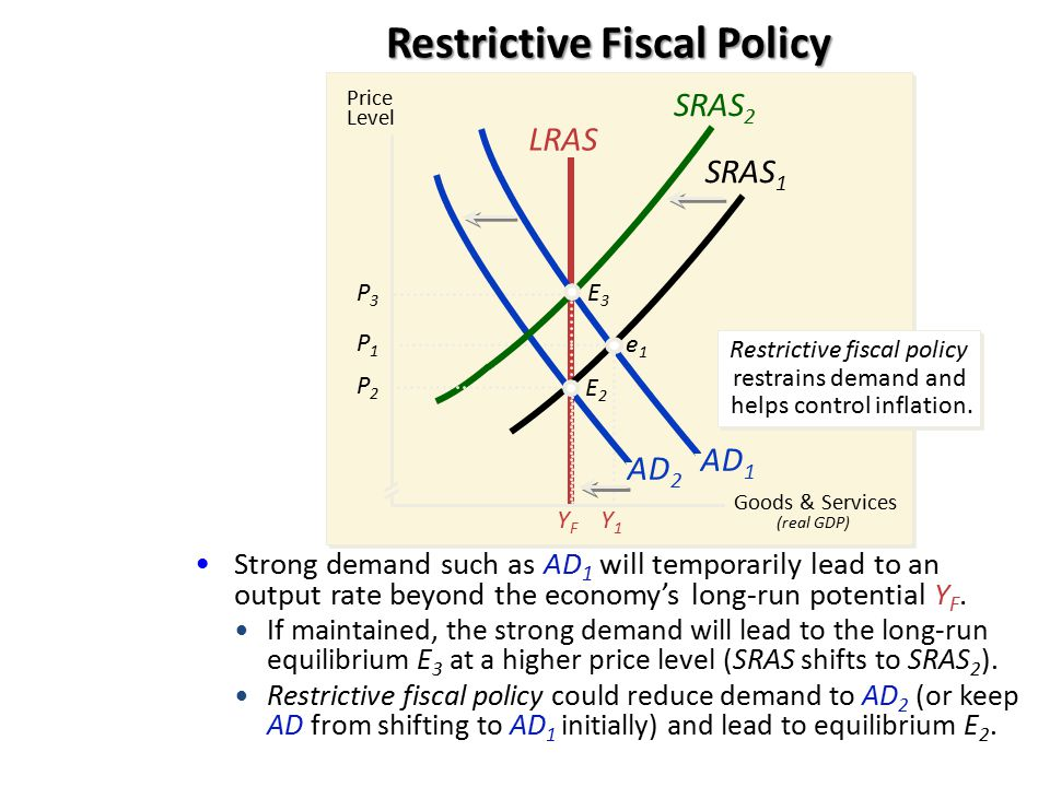 Restrictive Fiscal Policy