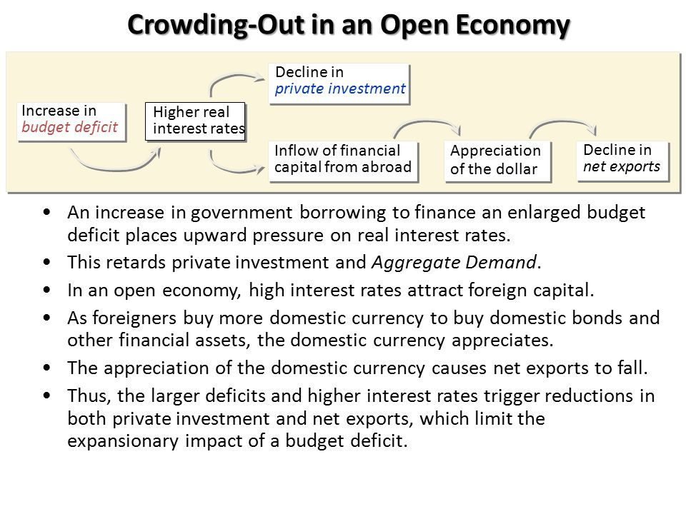 Crowding-Out in an Open Economy