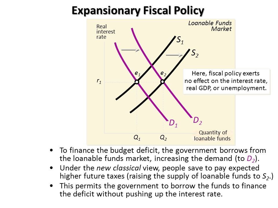 Expansionary Fiscal Policy