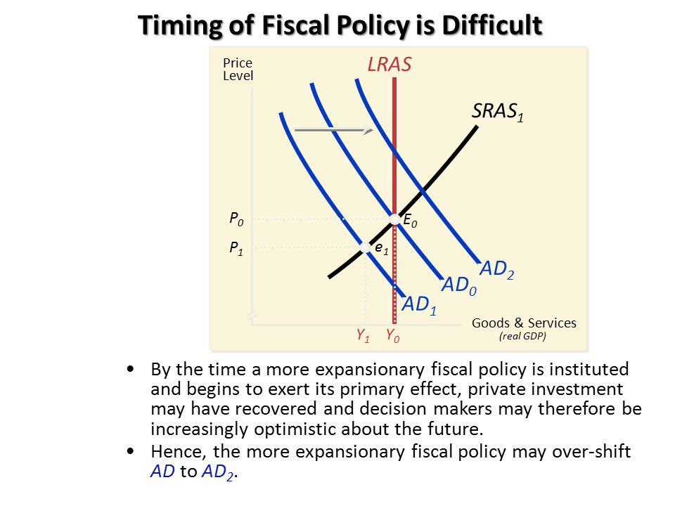 Timing of Fiscal Policy is Difficult