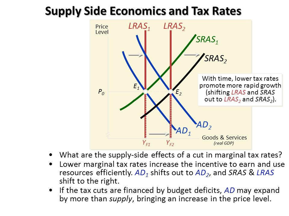 Supply Side Economics and Tax Rates