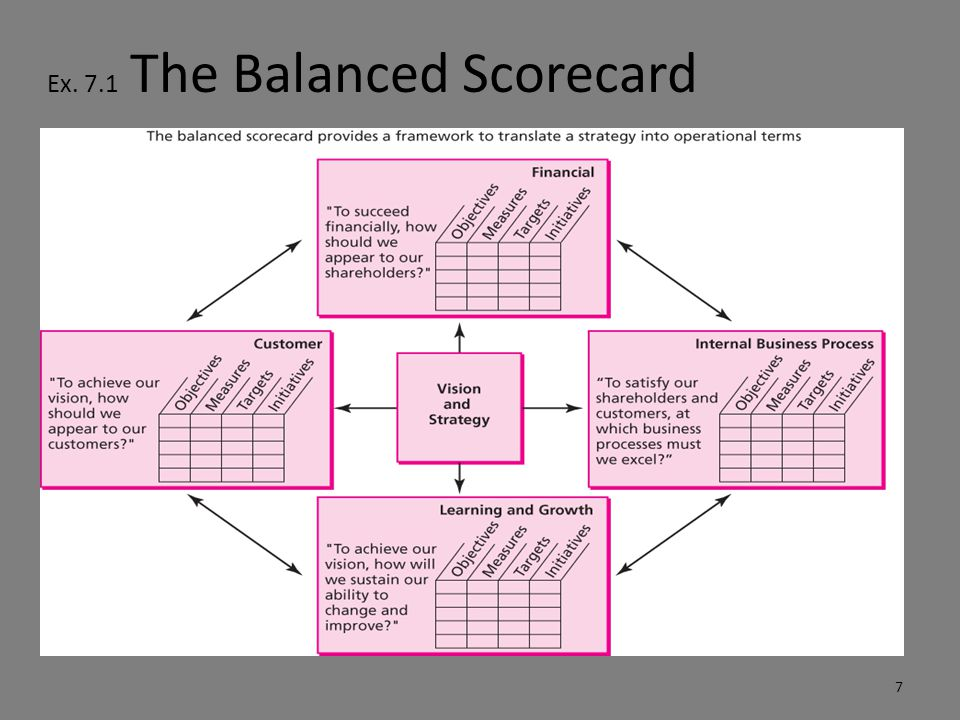 Ex. 7.1 The Balanced Scorecard