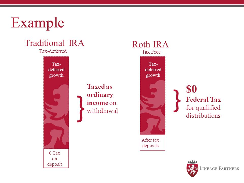 Example $0 Traditional IRA Roth IRA Taxed as ordinary