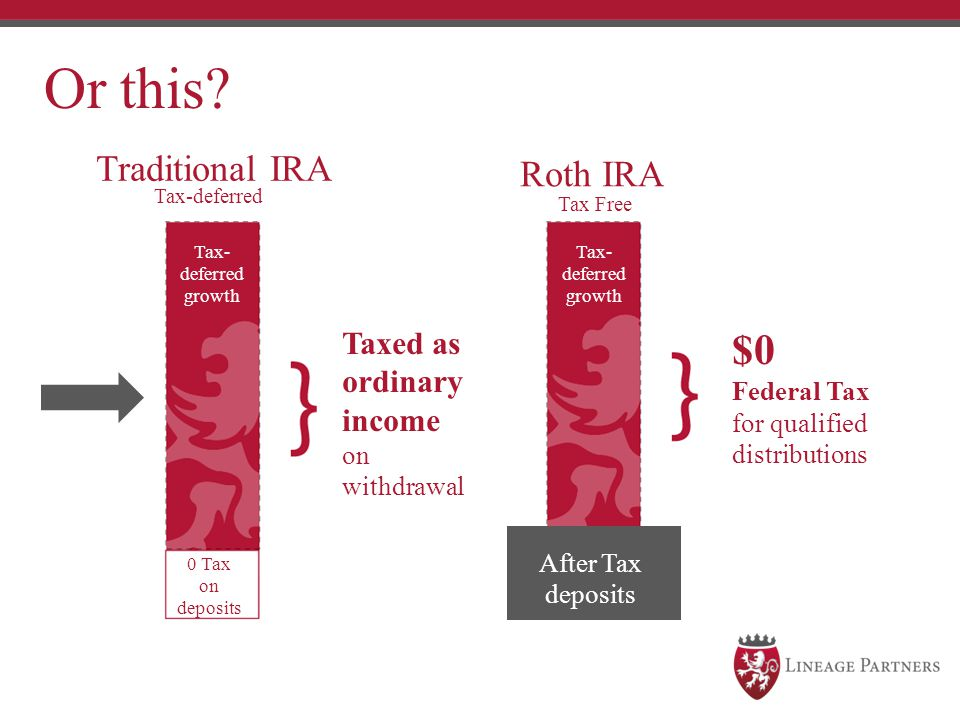 Or this $0 Traditional IRA Roth IRA Taxed as ordinary