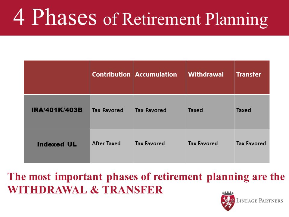 4 Phases of Retirement Planning