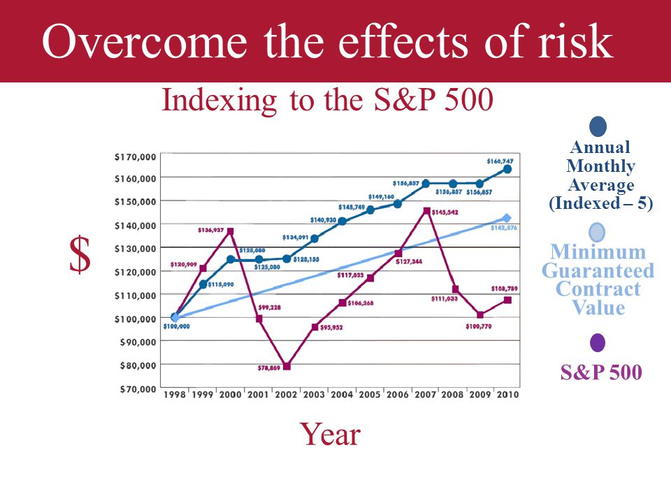 Overcome the effects of risk